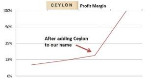 Ceylon Name